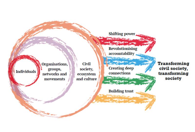 multicoloured circles and arrows explaining transforming civil society